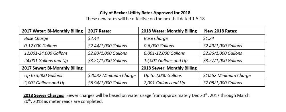Water Rate Change Notice